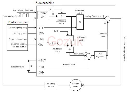 VFD control diagram 0649 variable frequency drive in pulp & paper machines abb vfd wiring diagram at crackthecode.co